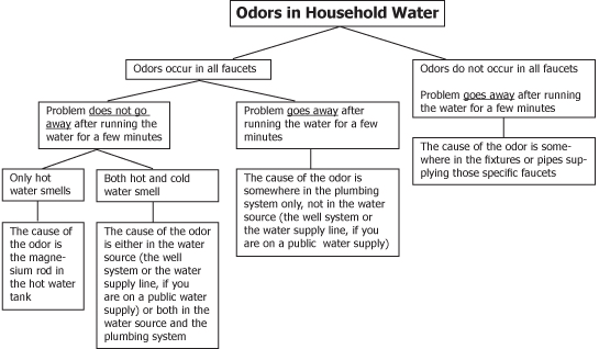Flow Chart for Odor